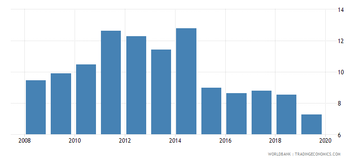 barbados unemployment female percent of female labor force national estimate wb data