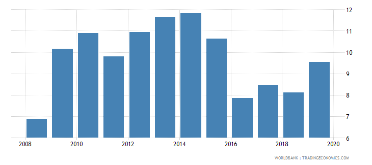 barbados unemployment male percent of male labor force national estimate wb data