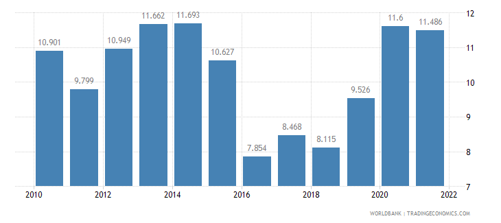 barbados unemployment male percent of male labor force wb data