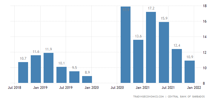 Barbados Unemployment Rate