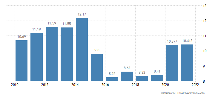 barbados unemployment total percent of total labor force wb data