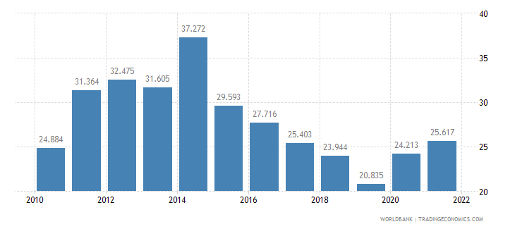 barbados unemployment youth female percent of female labor force ages 15 24 wb data