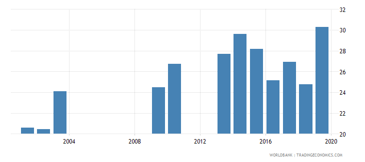 barbados unemployment youth male percent of male labor force ages 15 24 national estimate wb data