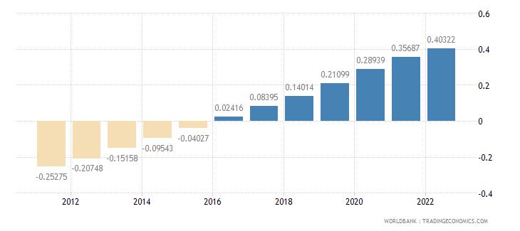 barbados urban population growth annual percent wb data