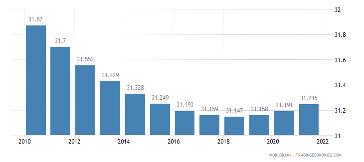 barbados urban population percent of total wb data