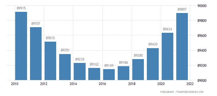 barbados urban population wb data