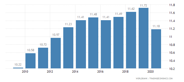 barbados vulnerable employment female percent of female employment wb data