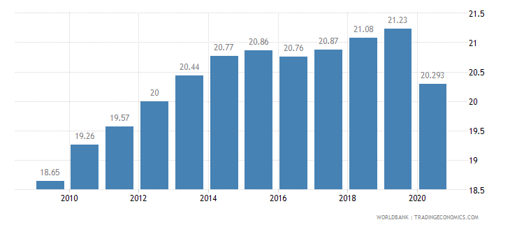 barbados vulnerable employment male percent of male employment wb data