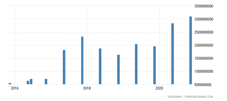 belarus 14_debt securities held by nonresidents wb data