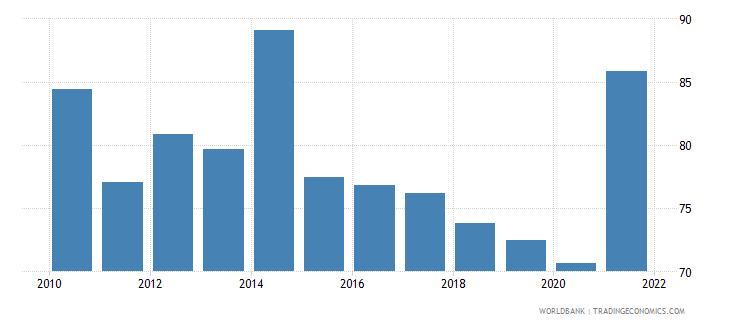 belarus 5 bank asset concentration wb data