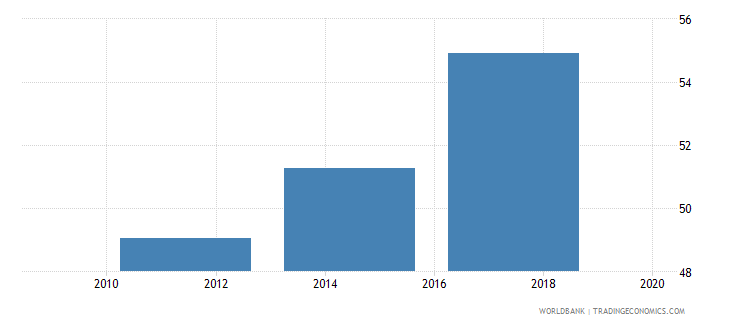 belarus account used to receive wages percent age 15 wb data