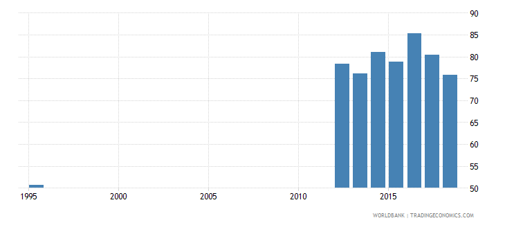 belarus adjusted net intake rate to grade 1 of primary education male percent wb data