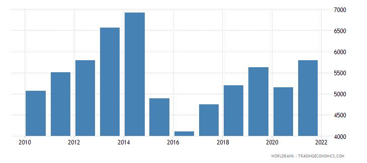 belarus adjusted net national income per capita current us$ wb data