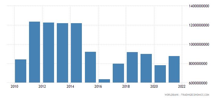 belarus adjusted net savings excluding particulate emission damage us dollar wb data