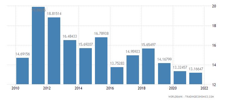 belarus adjusted net savings including particulate emission damage percent of gni wb data