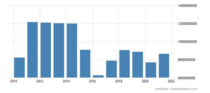 belarus adjusted net savings including particulate emission damage us dollar wb data