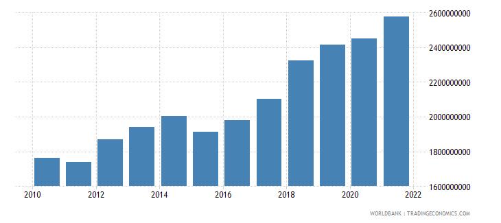 belarus adjusted savings carbon dioxide damage us dollar wb data