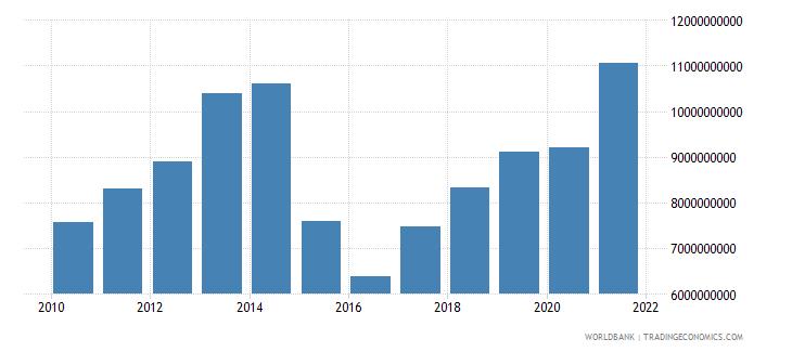 belarus adjusted savings consumption of fixed capital us dollar wb data