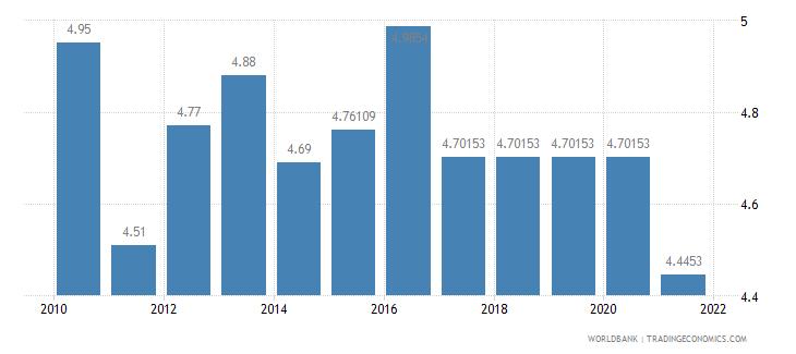 belarus adjusted savings education expenditure percent of gni wb data