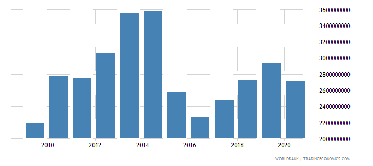belarus adjusted savings education expenditure us dollar wb data