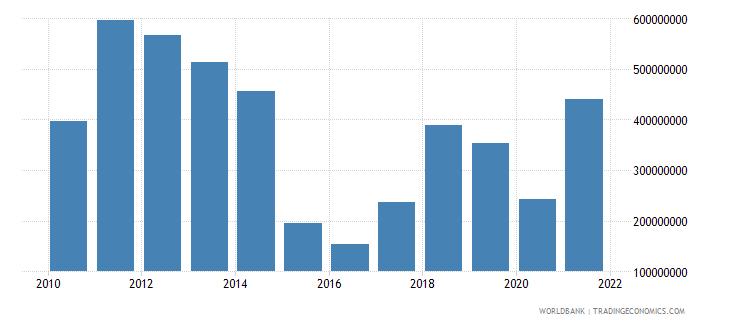 belarus adjusted savings energy depletion us dollar wb data