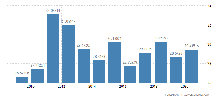belarus adjusted savings gross savings percent of gni wb data