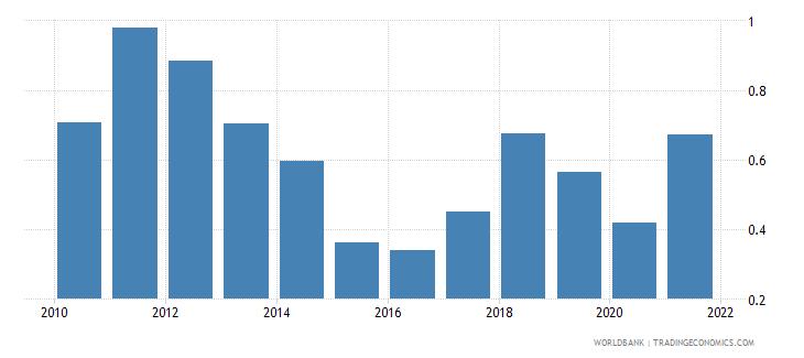 belarus adjusted savings natural resources depletion percent of gni wb data