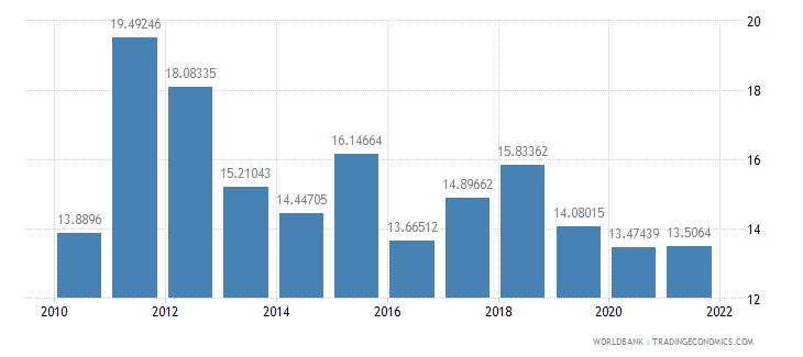 belarus adjusted savings net national savings percent of gni wb data