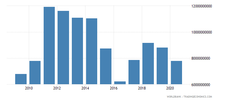 belarus adjusted savings net national savings us dollar wb data