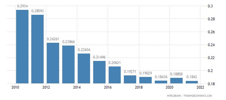 belarus adjusted savings particulate emission damage percent of gni wb data