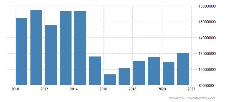 belarus adjusted savings particulate emission damage us dollar wb data