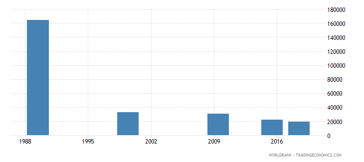 belarus adult illiterate population 15 years both sexes number wb data