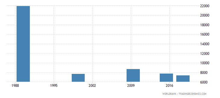 belarus adult illiterate population 15 years male number wb data