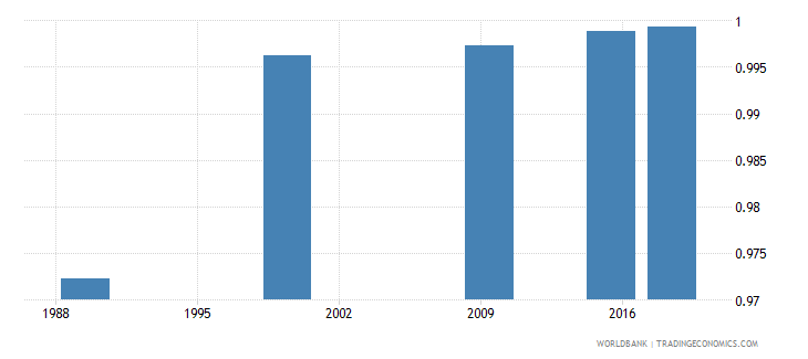 belarus adult literacy rate population 15 years gender parity index gpi wb data