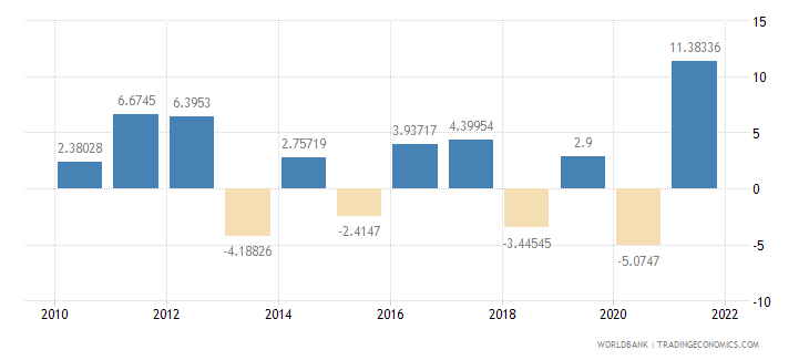 belarus agriculture value added annual percent growth wb data