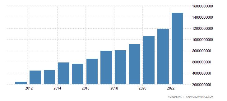 belarus agriculture value added current lcu wb data
