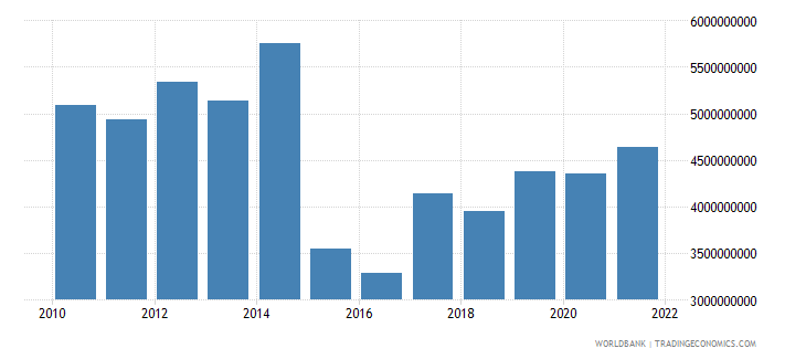 belarus agriculture value added us dollar wb data