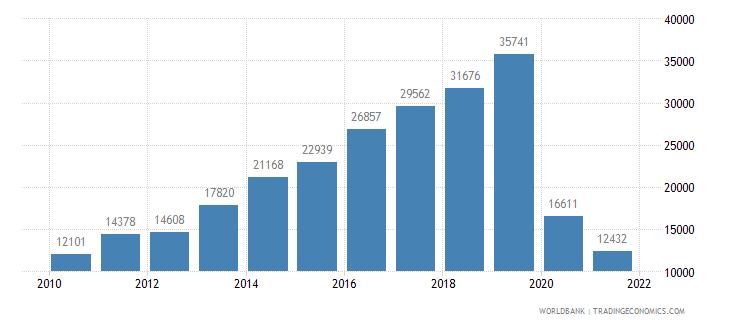 belarus air transport registered carrier departures worldwide wb data