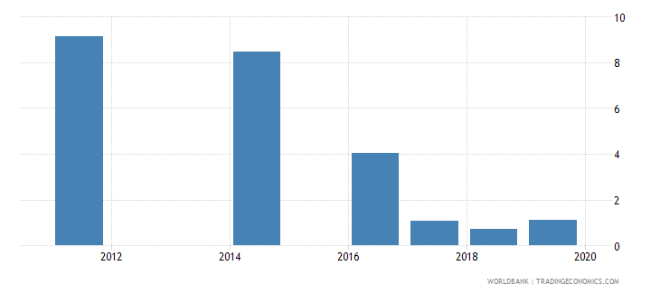 belarus annualized growth in survey mean consumption or income per capita bottom 40percent percent based on 2005 ppp wb data