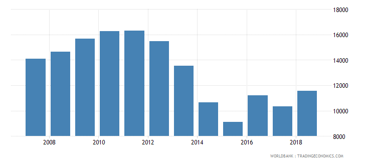 belarus aquaculture production metric tons wb data