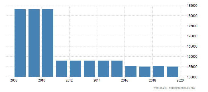 belarus armed forces personnel total wb data