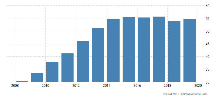 belarus atms per 100000 adults gfd wb data