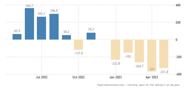 Belarus Balance of Trade