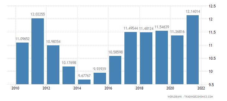 belarus bank capital to assets ratio percent wb data