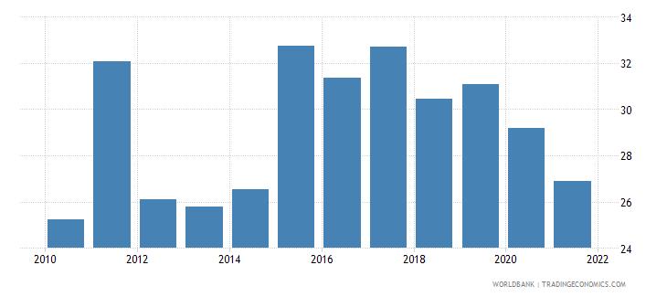 belarus bank deposits to gdp percent wb data