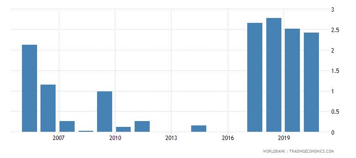 belarus bank lending deposit spread wb data