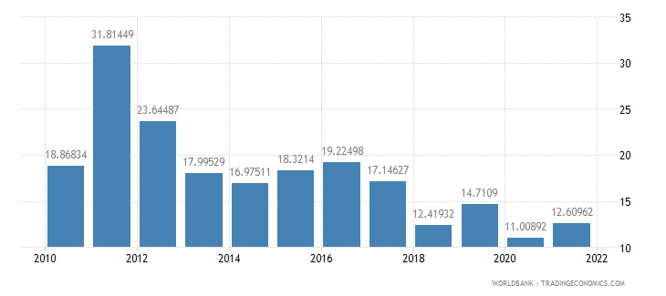 belarus bank liquid reserves to bank assets ratio percent wb data
