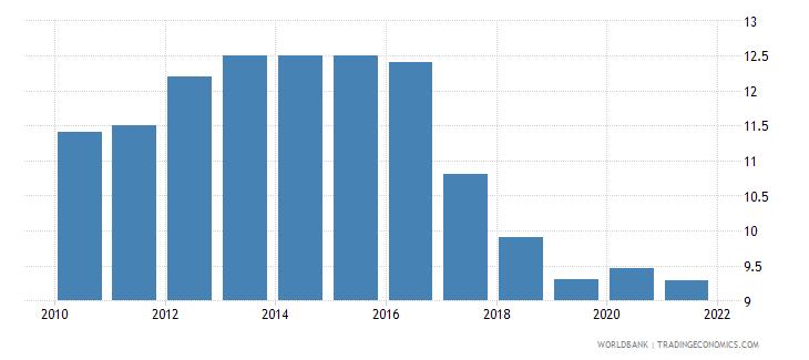 belarus birth rate crude per 1 000 people wb data