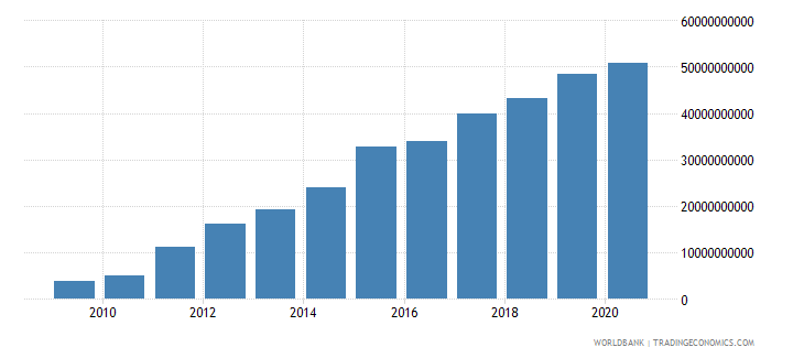 belarus broad money current lcu wb data
