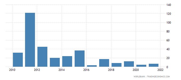 belarus broad money growth annual percent wb data